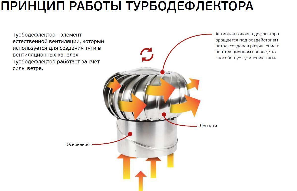 Турбины ротационные своими руками